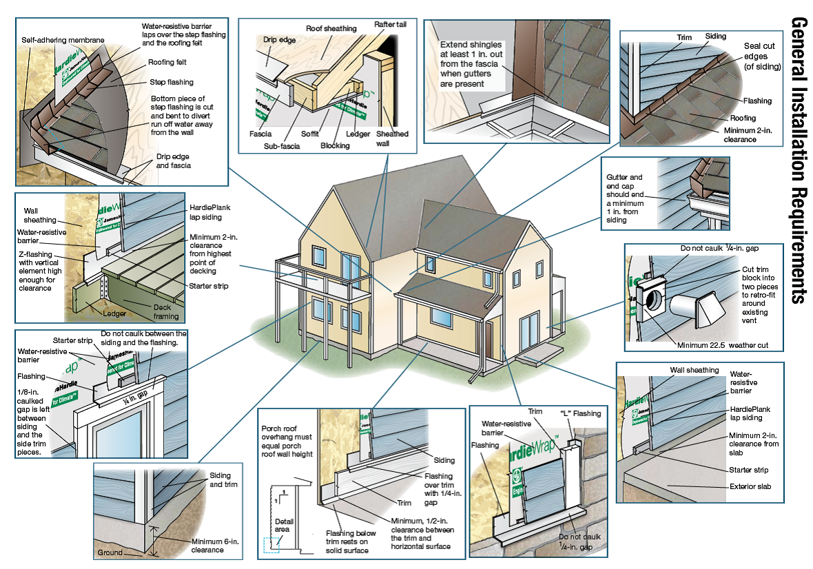Follow Fiber Cement Siding Installation Instructions